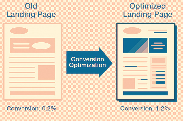 Optimize your Landing Page for Boosted Conversions