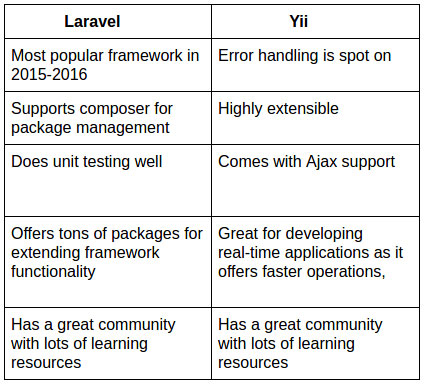 Yii vs Laravel: Who Will Win the Match? - ProBytes