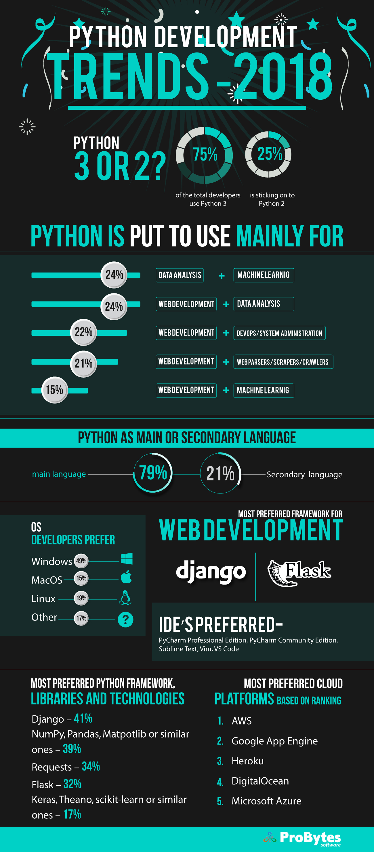python-development-Infographic