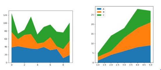plotting graphs in python