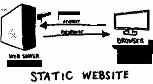 Static Sites