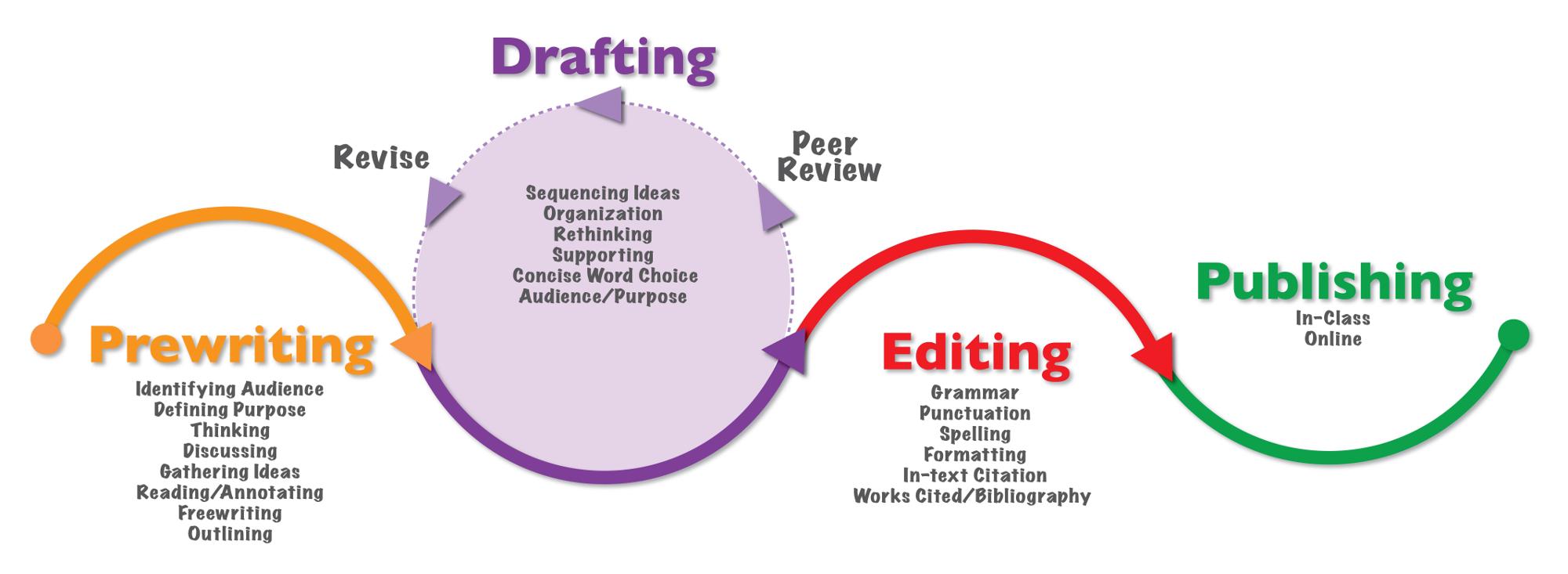 Editing & Writing