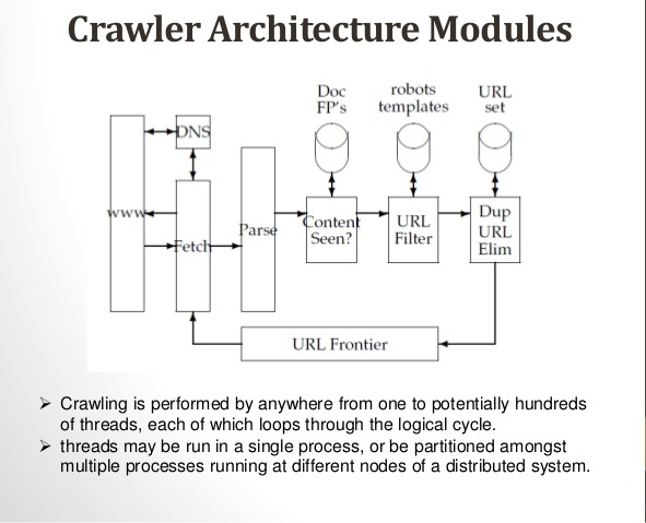 web crawler modules