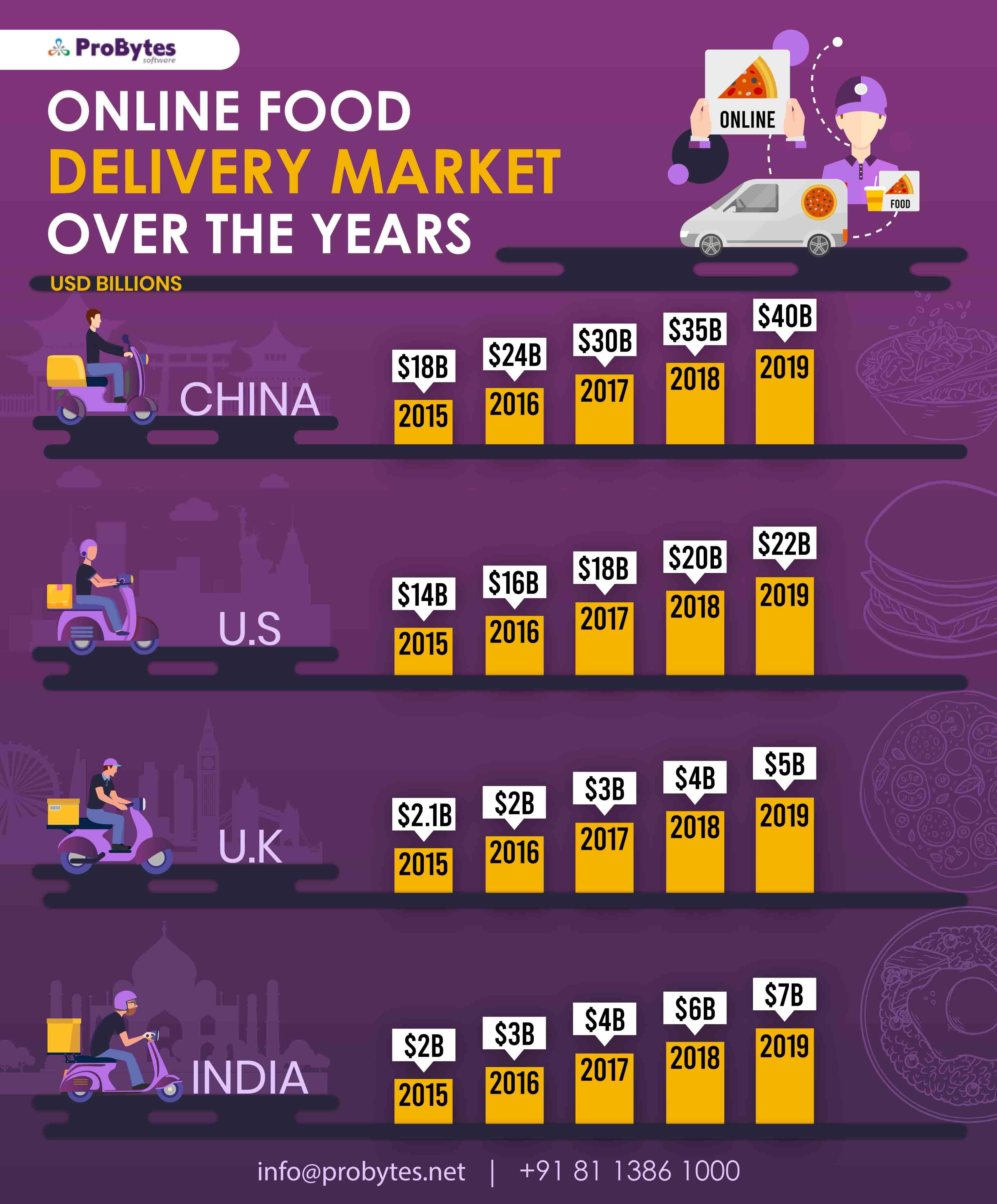 online-food-delivery-market