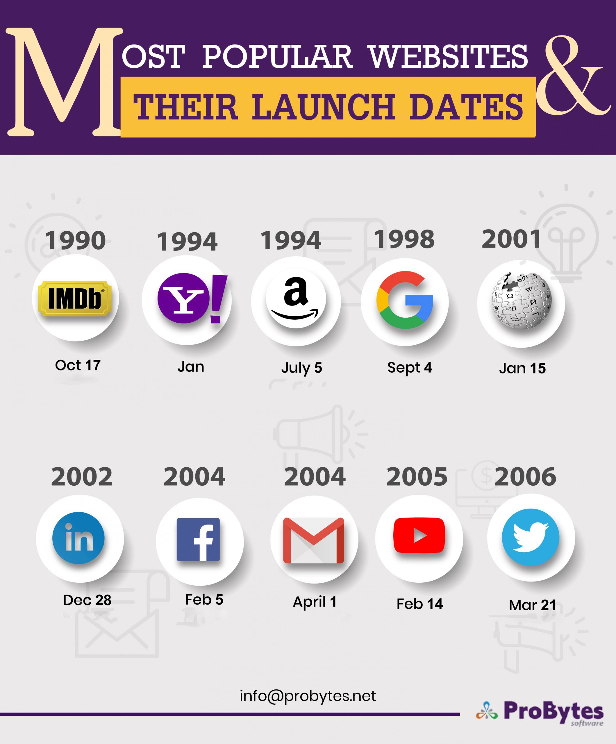 Most-Popular-Websites-and-Their-Launch-Date