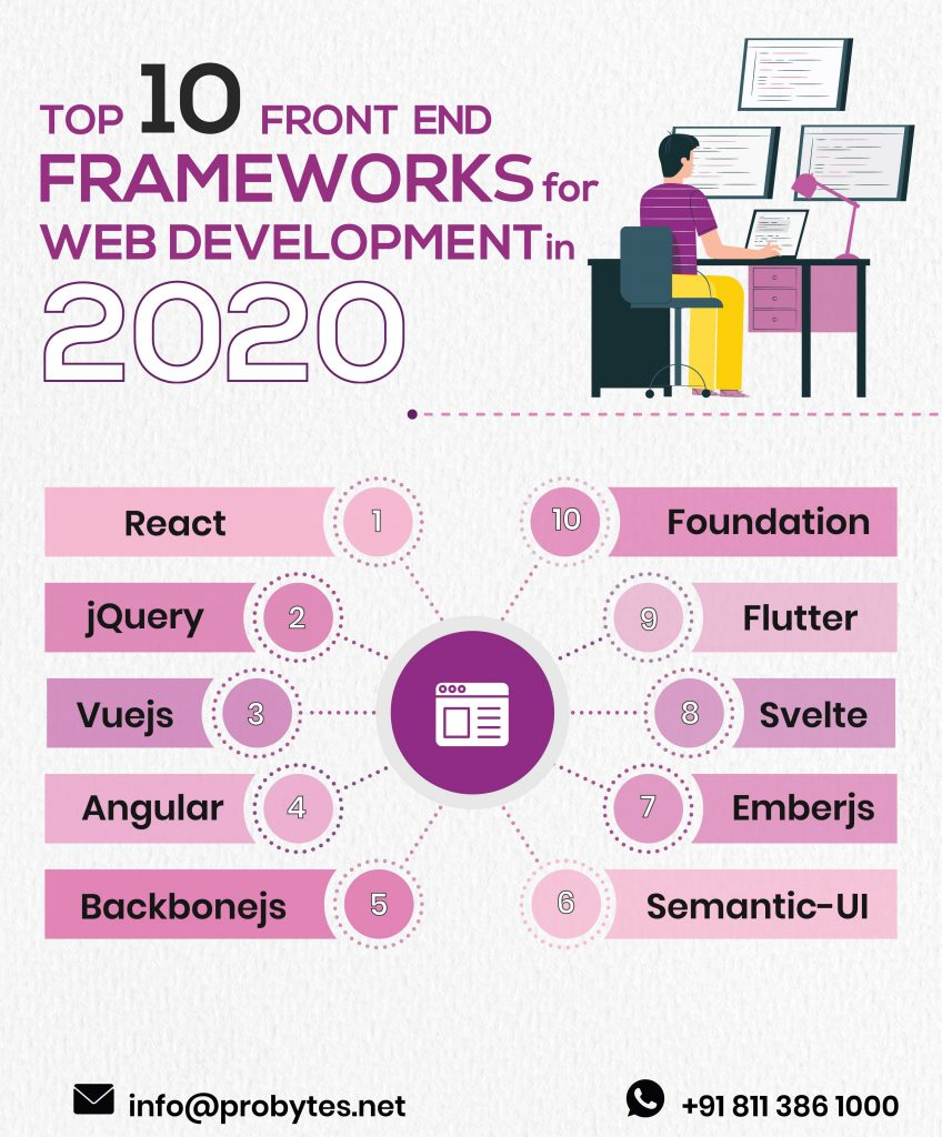 Top-10-front-end-frameworks-for-web-development-in-2020